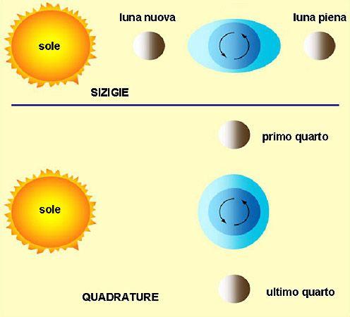 grafico maree astronomiche