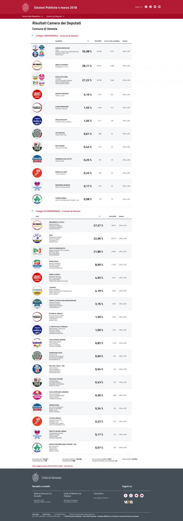 Elezioni politiche 4 marzo 2018 i risultati dello for Camera dei deputati web tv